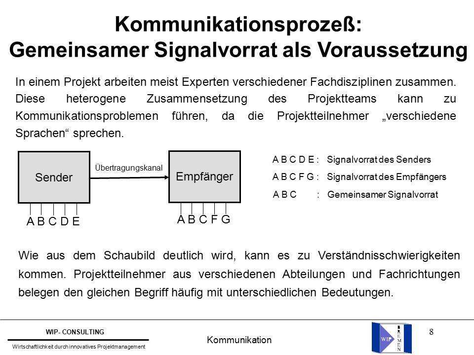 8 Kommunikationsprozeß: Gemeinsamer Signalvorrat als Voraussetzung Sender Empfänger Übertragungskanal A B C D E A B C F G A B C D E : Signalvorrat des Senders A B C F G : Signalvorrat des Empfängers A B C : Gemeinsamer Signalvorrat Wie aus dem Schaubild deutlich wird, kann es zu Verständnisschwierigkeiten kommen.