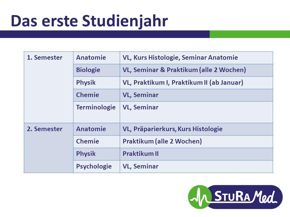 Das erste Studienjahr 1. SemesterAnatomieVL, Kurs Histologie, Seminar Anatomie BiologieVL, Seminar & Praktikum (alle 2 Wochen) PhysikVL, Praktikum I,