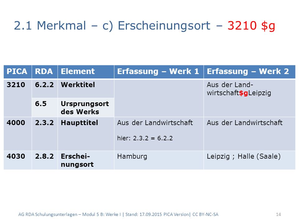 2.1 Merkmal – c) Erscheinungsort – 3210 $g AG RDA Schulungsunterlagen – Modul 5 B: Werke I | Stand: 17.09.2015 PICA Version| CC BY-NC-SA14 PICARDAElem