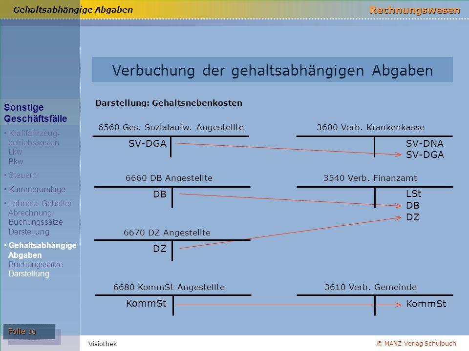 © MANZ Verlag Schulbuch Rechnungswesen Visiothek Folie 10 Verbuchung der gehaltsabhängigen Abgaben Darstellung: Gehaltsnebenkosten DZ KommSt SV-DNA LS