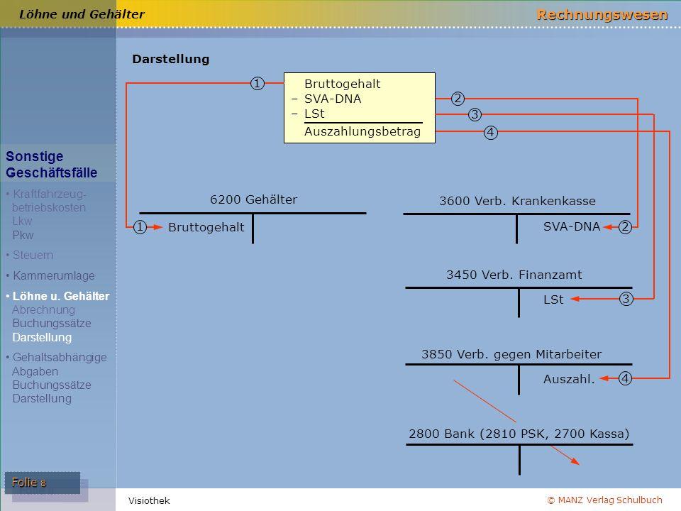 © MANZ Verlag Schulbuch Rechnungswesen Visiothek Folie 8 Bruttogehalt –SVA-DNA –LSt Auszahlungsbetrag Bruttogehalt 1 1 3600 Verb. Krankenkasse 3450 Ve