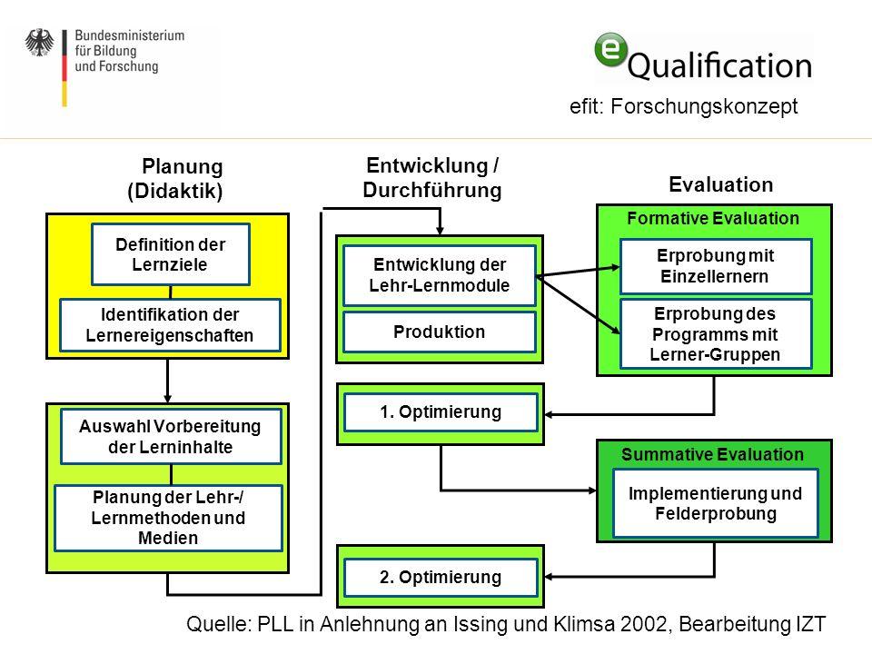 efit: Forschungskonzept Planung (Didaktik) Evaluation Identifikation der Lernereigenschaften Auswahl Vorbereitung der Lerninhalte Planung der Lehr-/ L