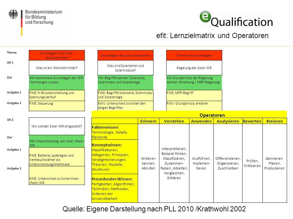 efit: Lernzielmatrix und Operatoren Quelle: Eigene Darstellung nach PLL 2010 /Krathwohl 2002 Thema Grundlagen zum Solar- Wechselrichter Grundlagen des