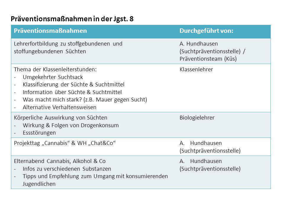 Präventionsmaßnahmen in der Jgst.9 PräventionsmaßnahmenDurchgeführt von: Projekttag PartydrogenA.