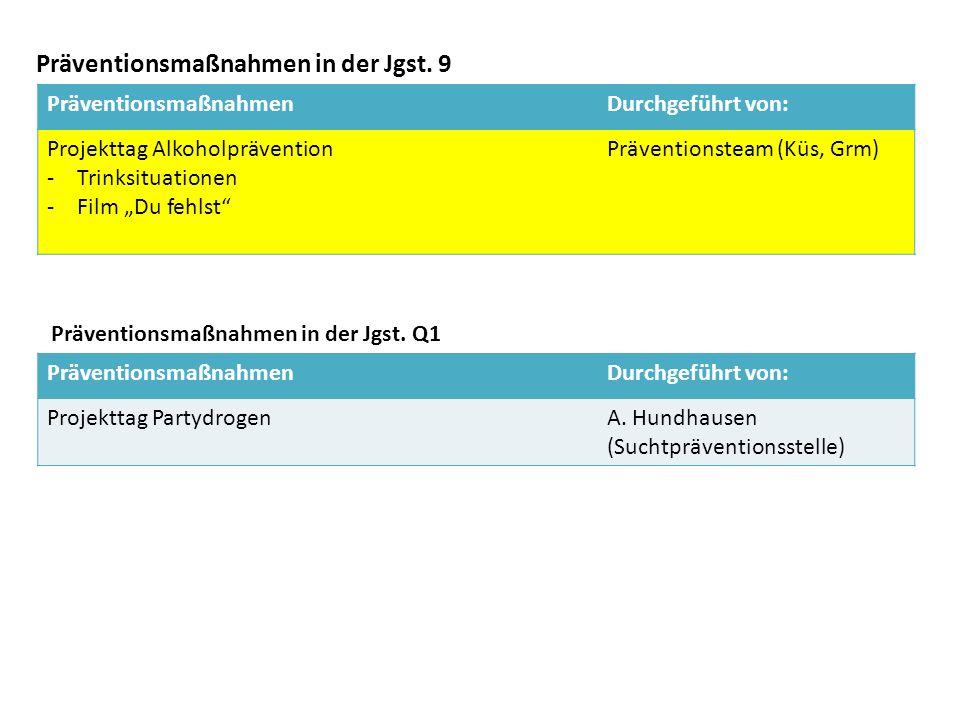 Präventionsmaßnahmen in der Jgst. 9 PräventionsmaßnahmenDurchgeführt von: Projekttag PartydrogenA.