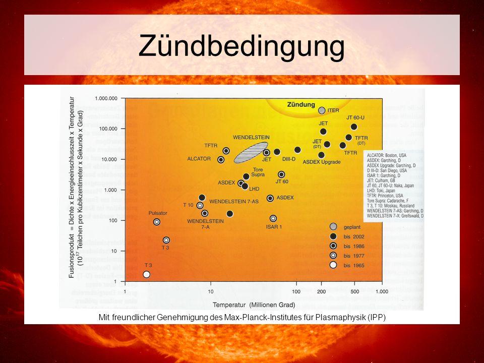Zündbedingung Mit freundlicher Genehmigung des Max-Planck-Institutes für Plasmaphysik (IPP)