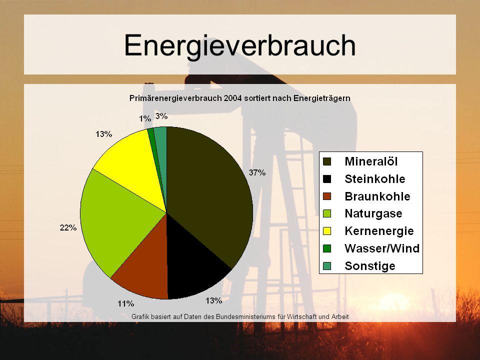 Sozioökonomische Faktoren Stromkosten noch nicht abschätzbar ITER gibt einen guten Maßstab für zukünftige Kraftwerkskosten Modellierungen des Energiemarktes –Eindringen in den europäischen Energiemarkt möglich –Bedingung: Senkung des CO2-Ausstoßes –Fusion ab 2050 –20-30% Marktanteil im Jahr 2100 –Hauptkonkurrenz: Kohle und Kernspaltung –Bedienung der Grundlast, im Unterschied zu –Regenerative unstetig, daher speicherabhängig