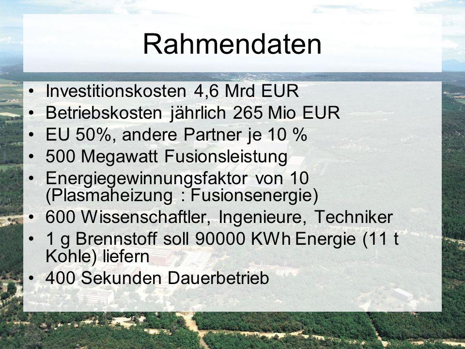 Rahmendaten Investitionskosten 4,6 Mrd EUR Betriebskosten jährlich 265 Mio EUR EU 50%, andere Partner je 10 % 500 Megawatt Fusionsleistung Energiegewi