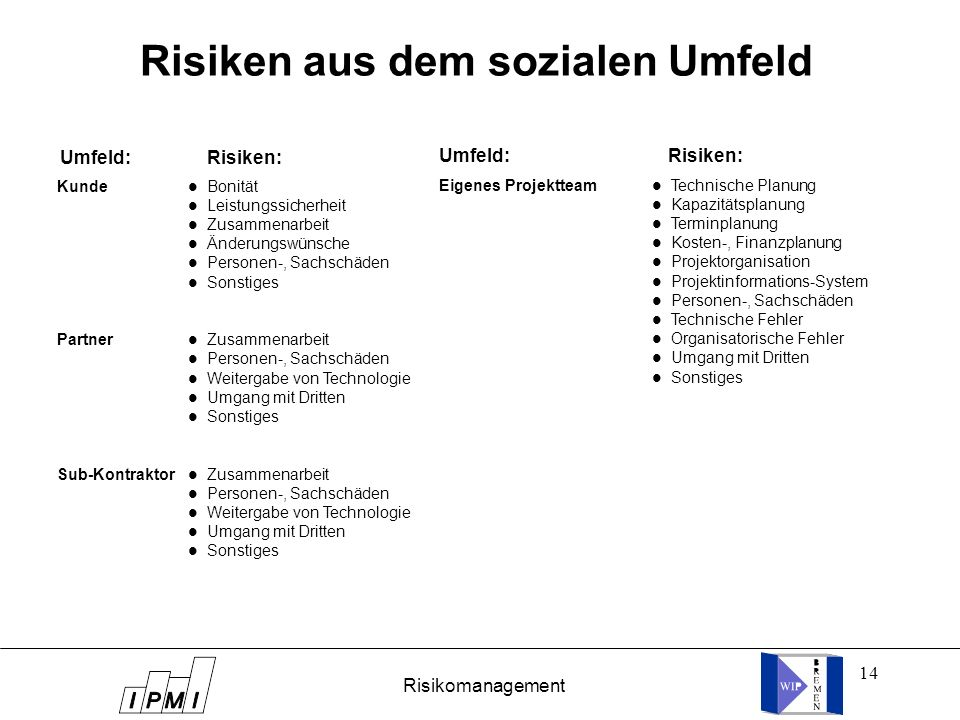 14 Risiken aus dem sozialen Umfeld Umfeld: Risiken: Kunde Partner Sub-Kontraktor l Bonität l Leistungssicherheit l Zusammenarbeit l Änderungswünsche l