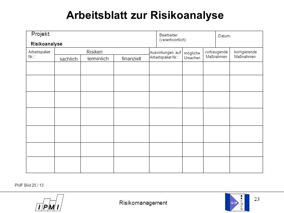 23 Projekt: Arbeitspaket Nr.: Risiken sachlich terminlichfinanziell Bearbeiter: (verantwortlich) Risikoanalyse Datum: Auswirkungen auf Arbeitspaket Nr