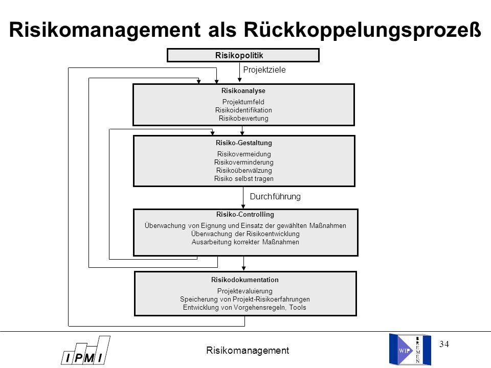 34 Risikomanagement als Rückkoppelungsprozeß Risikopolitik Risikoanalyse Projektumfeld Risikoidentifikation Risikobewertung Risiko-Gestaltung Risikove