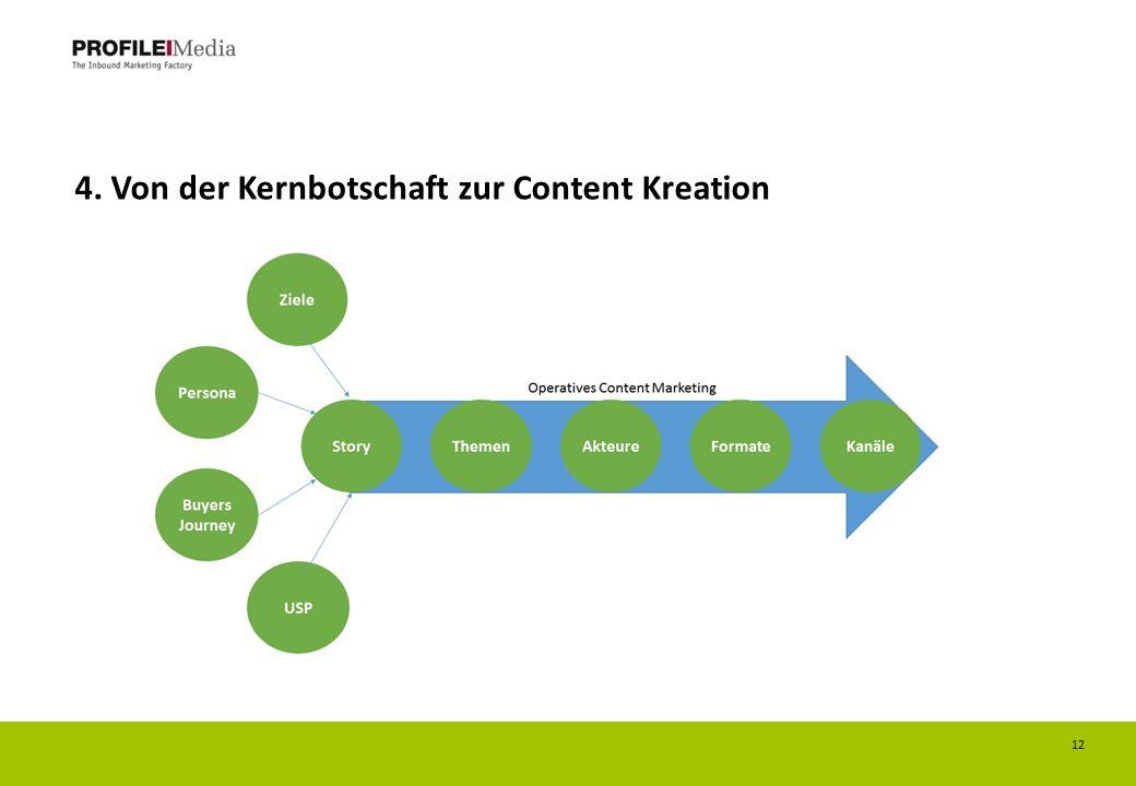 4. Von der Kernbotschaft zur Content Kreation 12