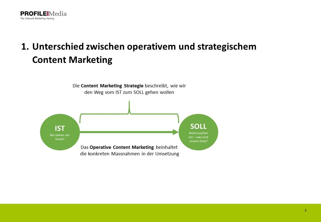 1.Unterschied zwischen operativem und strategischem Content Marketing 3