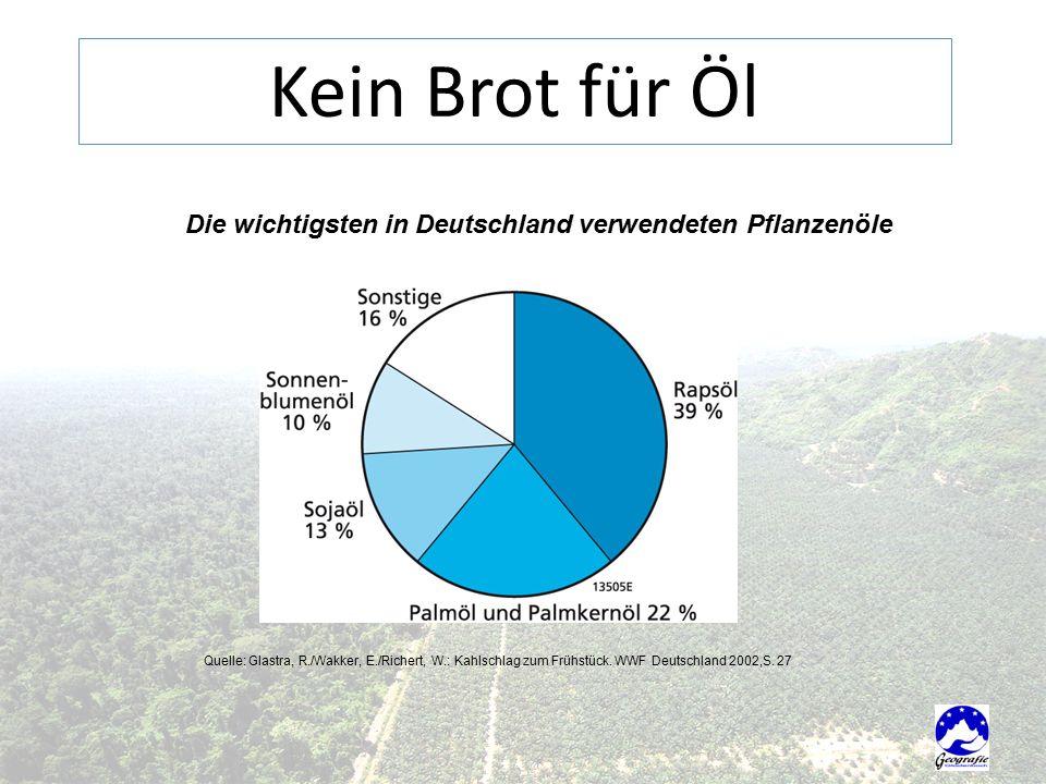 Die wichtigsten in Deutschland verwendeten Pflanzenöle Quelle: Glastra, R./Wakker, E./Richert, W.: Kahlschlag zum Frühstück.