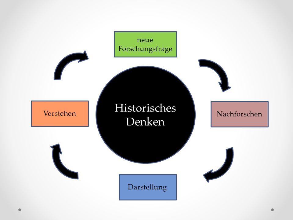 Historisches Denken Nachforschen Darstellung Verstehen neue Forschungsfrage