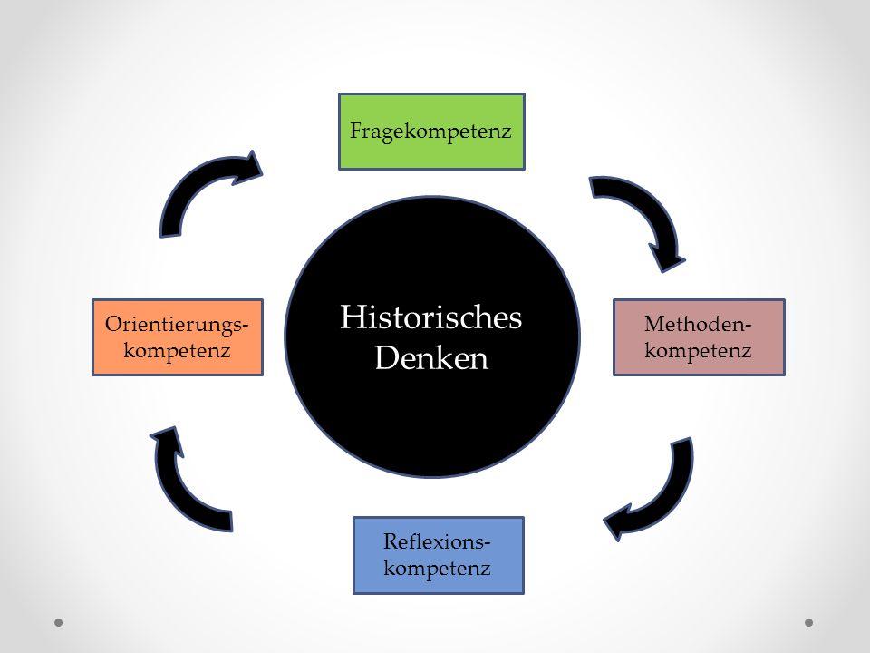Historisches Denken Fragekompetenz Methoden- kompetenz Reflexions- kompetenz Orientierungs- kompetenz