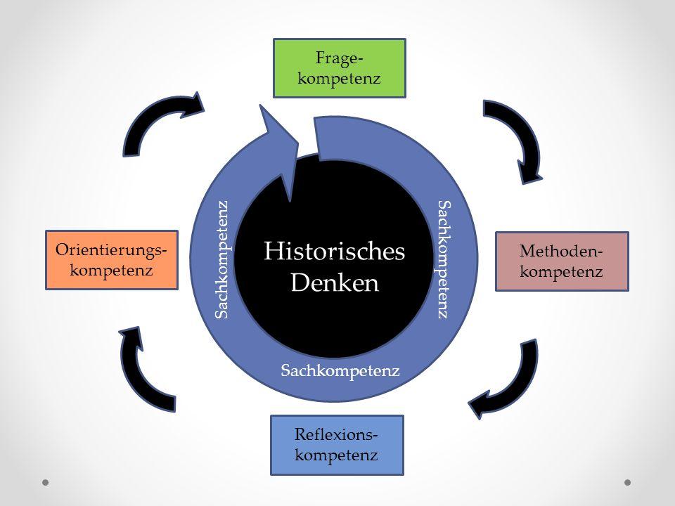 Historisches Denken Methoden- kompetenz Reflexions- kompetenz Orientierungs- kompetenz Frage- kompetenz hi Sachkompetenz