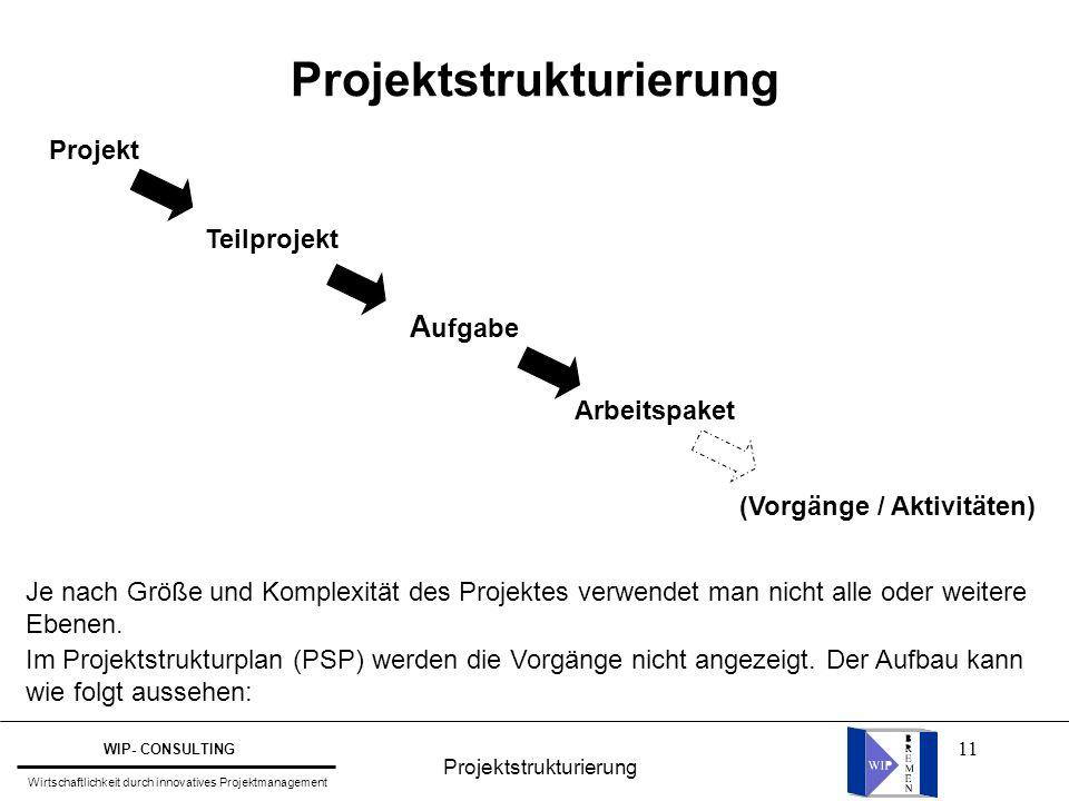 11 Projektstrukturierung Je nach Größe und Komplexität des Projektes verwendet man nicht alle oder weitere Ebenen. Im Projektstrukturplan (PSP) werden