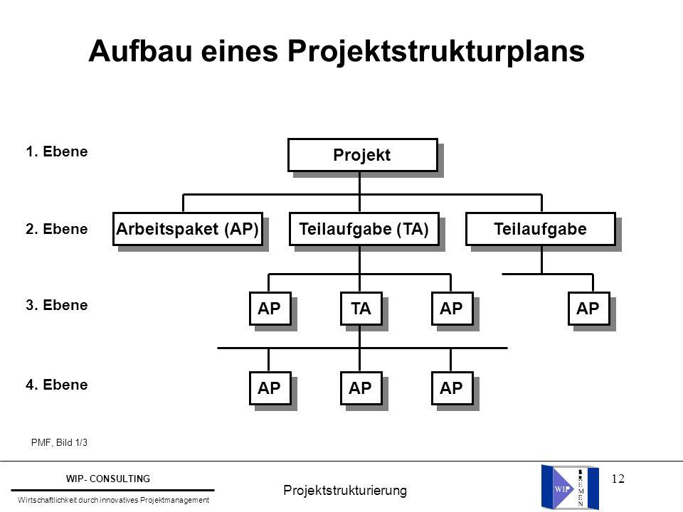 12 Aufbau eines Projektstrukturplans 1. Ebene 2. Ebene 3. Ebene 4. Ebene Arbeitspaket (AP) Teilaufgabe (TA) Teilaufgabe Projekt AP TA AP PMF, Bild 1/3