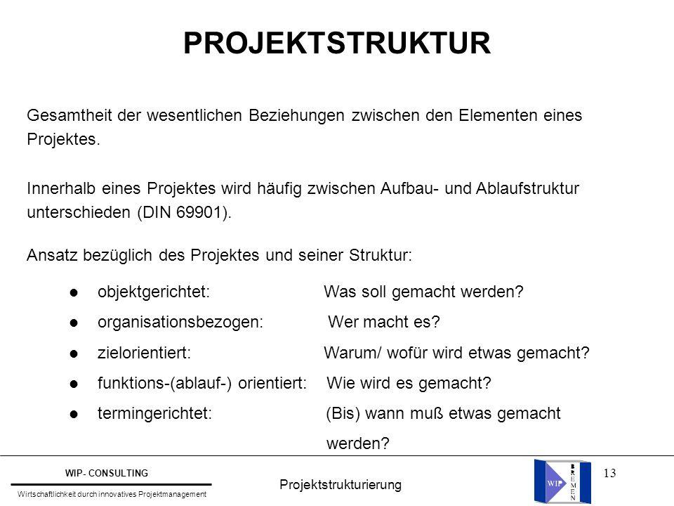 13 Gesamtheit der wesentlichen Beziehungen zwischen den Elementen eines Projektes.