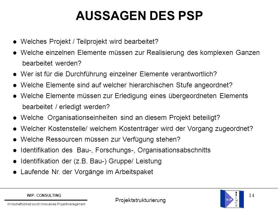 14 l Welches Projekt / Teilprojekt wird bearbeitet? l Welche einzelnen Elemente müssen zur Realisierung des komplexen Ganzen bearbeitet werden? l Wer