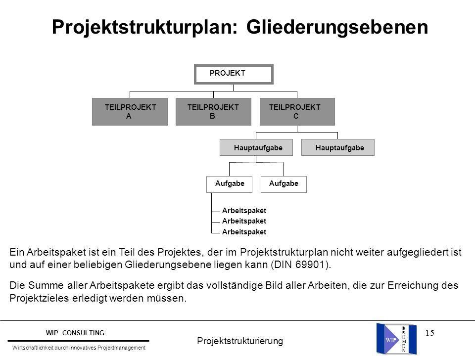 15 Projektstrukturplan: Gliederungsebenen TEILPROJEKT A B Arbeitspaket Aufgabe Hauptaufgabe TEILPROJEKT C PROJEKT Ein Arbeitspaket ist ein Teil des Projektes, der im Projektstrukturplan nicht weiter aufgegliedert ist und auf einer beliebigen Gliederungsebene liegen kann (DIN 69901).
