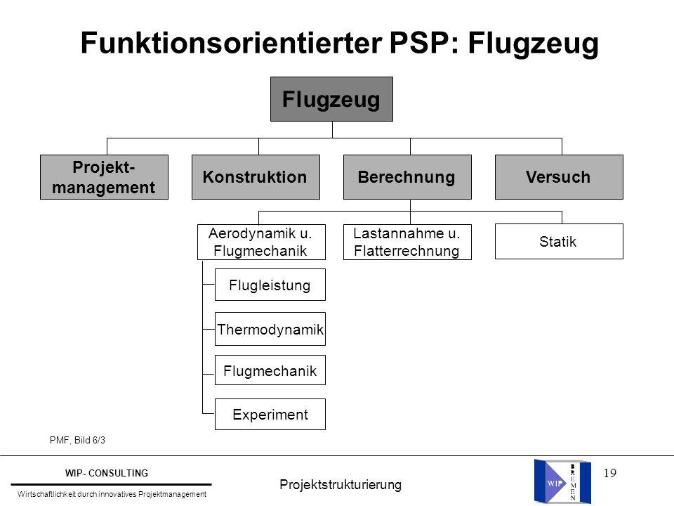 19 Funktionsorientierter PSP: Flugzeug Flugzeug Projekt- management KonstruktionBerechnungVersuch Aerodynamik u. Flugmechanik Lastannahme u. Flatterre