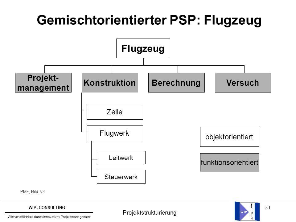 21 Gemischtorientierter PSP: Flugzeug PMF, Bild 7/3 Flugzeug Projekt- management KonstruktionBerechnungVersuch Zelle Flugwerk Leitwerk Steuerwerk obje