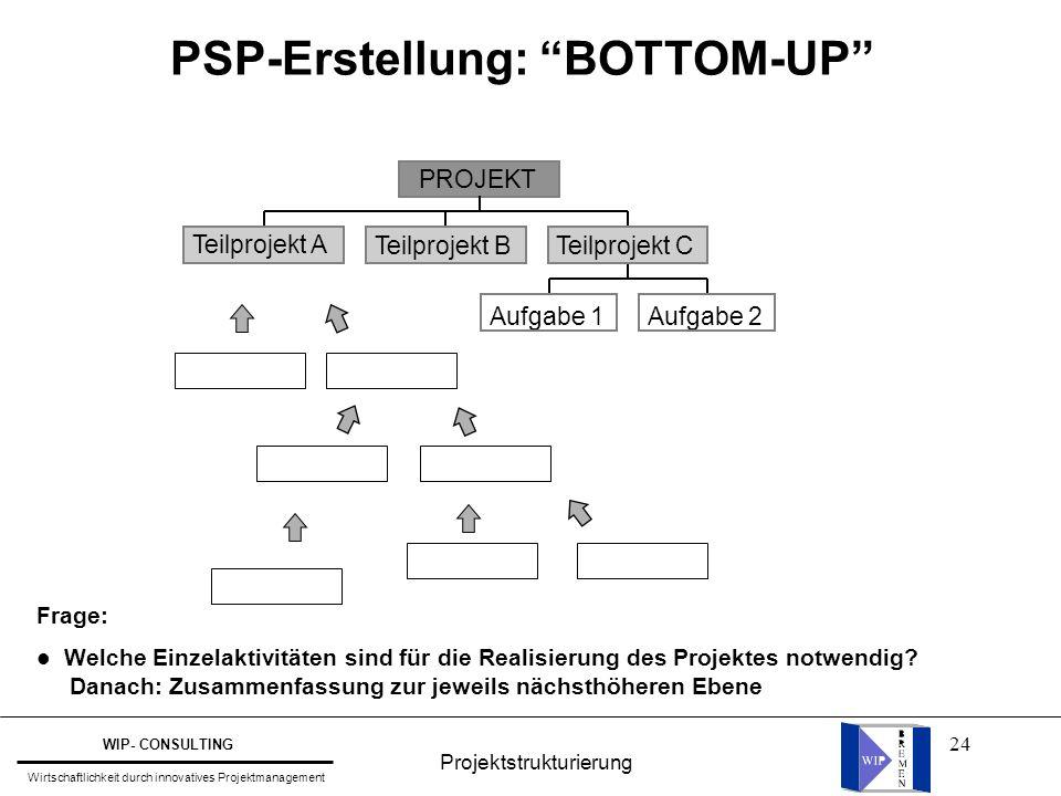 24 PSP-Erstellung: BOTTOM-UP Teilprojekt A Teilprojekt B Aufgabe 1Aufgabe 2 Teilprojekt C PROJEKT Frage: l Welche Einzelaktivitäten sind für die Realisierung des Projektes notwendig.