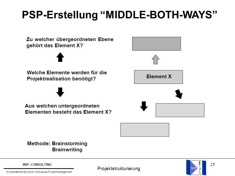 """25 PSP-Erstellung """"MIDDLE-BOTH-WAYS"""" Element X Zu welcher übergeordneten Ebene gehört das Element X? Welche Elemente werden für die Projektrealisation"""