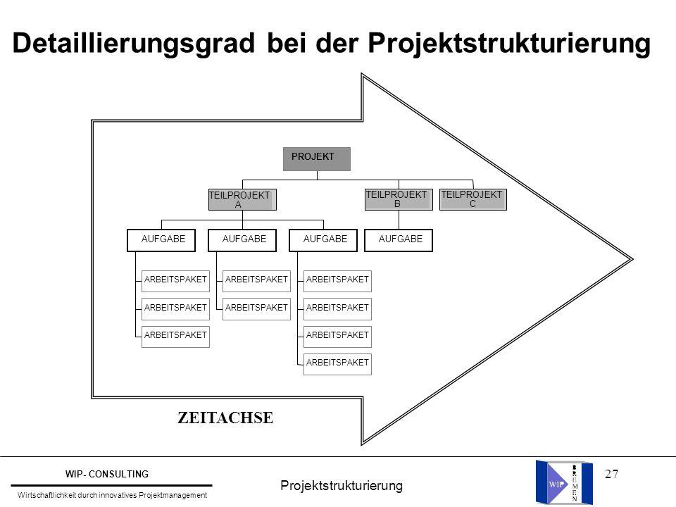 27 Detaillierungsgrad bei der Projektstrukturierung ARBEITSPAKET AUFGABE ARBEITSPAKET AUFGABE ARBEITSPAKET AUFGABE TEILPROJEKT A AUFGABE TEILPROJEKT B TEILPROJEKT C PROJEKT ZEITACHSE Projektstrukturierung WIP- CONSULTING Wirtschaftlichkeit durch innovatives Projektmanagement