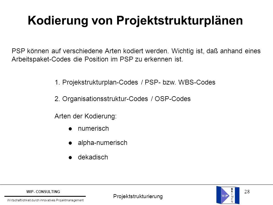 28 1. Projekstrukturplan-Codes / PSP- bzw. WBS-Codes 2. Organisationsstruktur-Codes / OSP-Codes Arten der Kodierung: l numerisch l alpha-numerisch l d