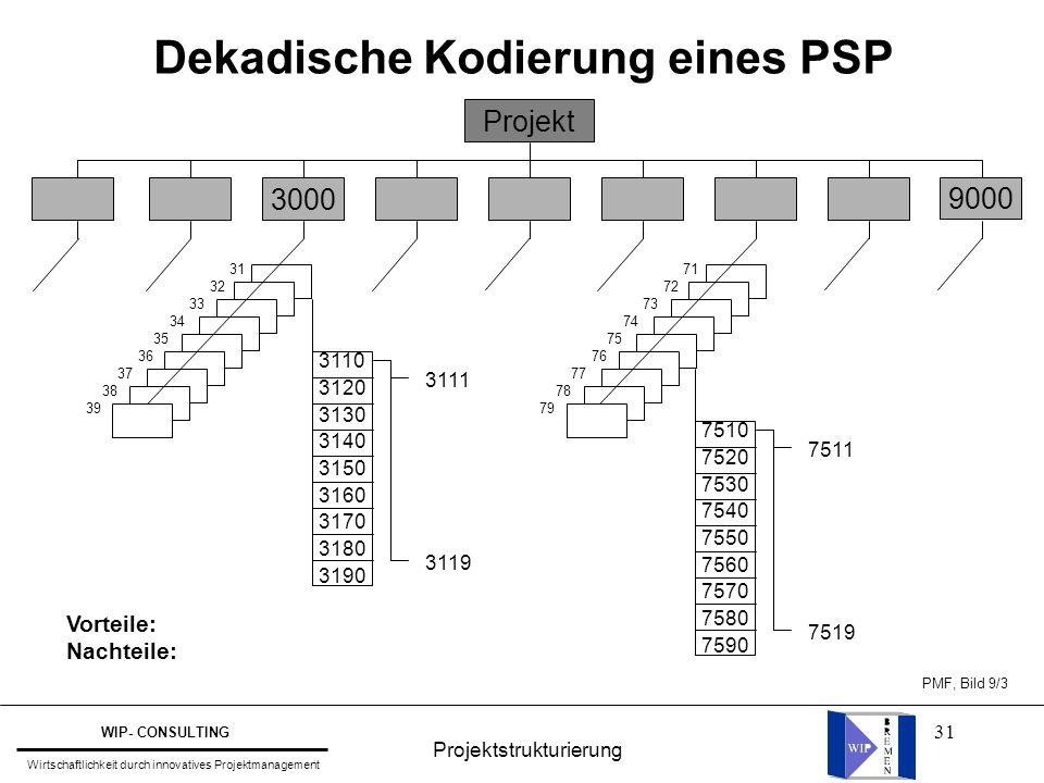 31 Dekadische Kodierung eines PSP 9000 PMF, Bild 9/3 Projekt 3000 31 32 33 34 35 36 37 38 39 71 72 73 74 75 76 77 78 79 3110 3120 3130 3140 3150 3160