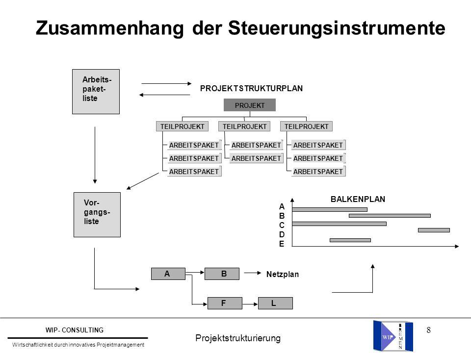 8 Zusammenhang der Steuerungsinstrumente Arbeits- paket- liste NetzplanA B FL Vor- gangs- liste PROJEKTSTRUKTURPLAN ARBEITSPAKET TEILPROJEKT ARBEITSPAKET TEILPROJEKT ARBEITSPAKET TEILPROJEKT PROJEKT ABCDEABCDE BALKENPLAN Projektstrukturierung WIP- CONSULTING Wirtschaftlichkeit durch innovatives Projektmanagement