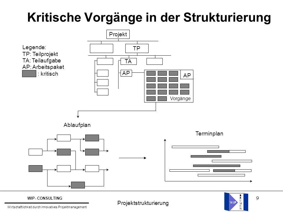 10 l Definition: Ordnungs- und Organisationsinstrument des Projektmanagements zur strukturierten graphischen Darstellung aller Elemente eines Projektes.