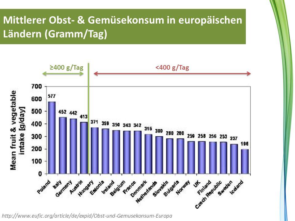 Mittlerer Obst- & Gemüsekonsum in europäischen Ländern (Gramm/Tag) ≥400 g/Tag http://www.eufic.org/article/de/expid/Obst-und-Gemusekonsum-Europa <400