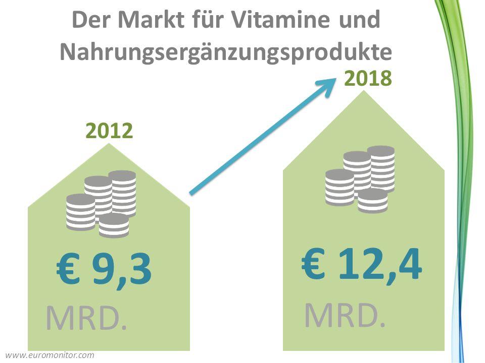 Der Markt für Vitamine und Nahrungsergänzungsprodukte € 12,4 MRD. € 9,3 MRD. 2012 2018 www.euromonitor.com
