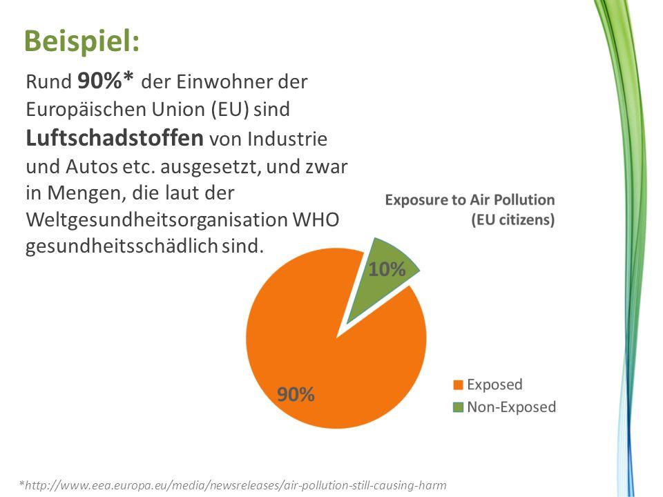 Rund 90%* der Einwohner der Europäischen Union (EU) sind Luftschadstoffen von Industrie und Autos etc. ausgesetzt, und zwar in Mengen, die laut der We
