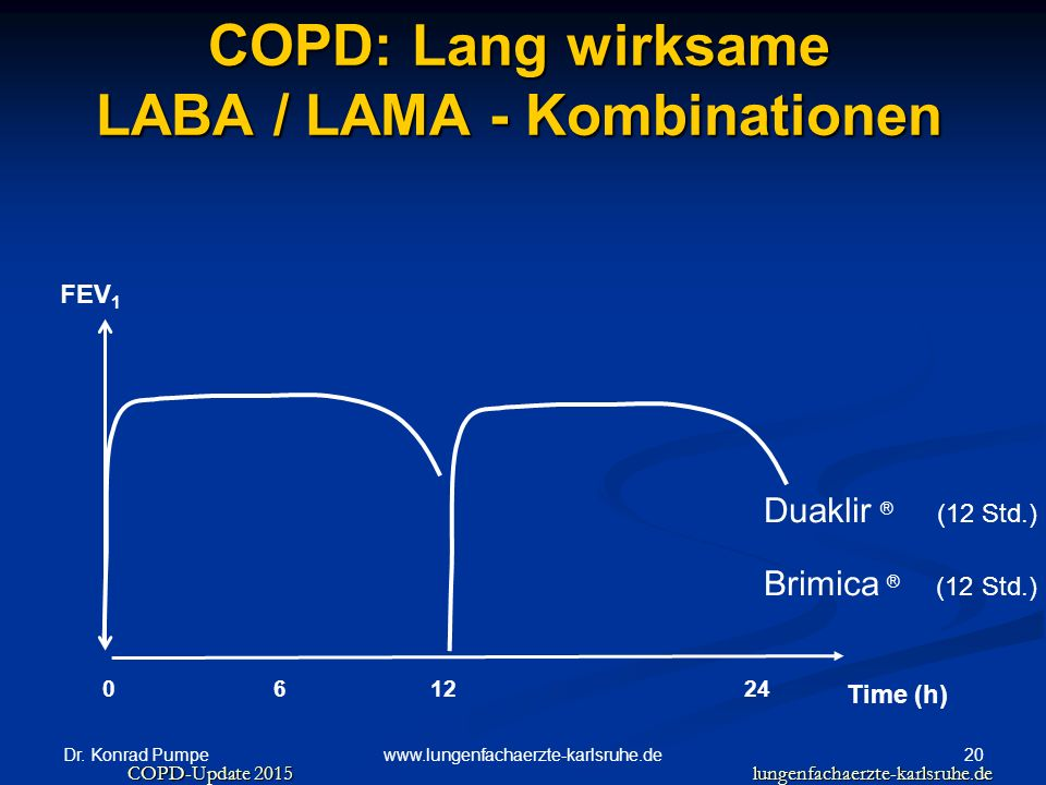 Dr. Konrad Pumpe 20www.lungenfachaerzte-karlsruhe.de COPD: Lang wirksame LABA / LAMA - Kombinationen Time (h) 0126 FEV 1 24 Duaklir ® (12 Std.) Brimic