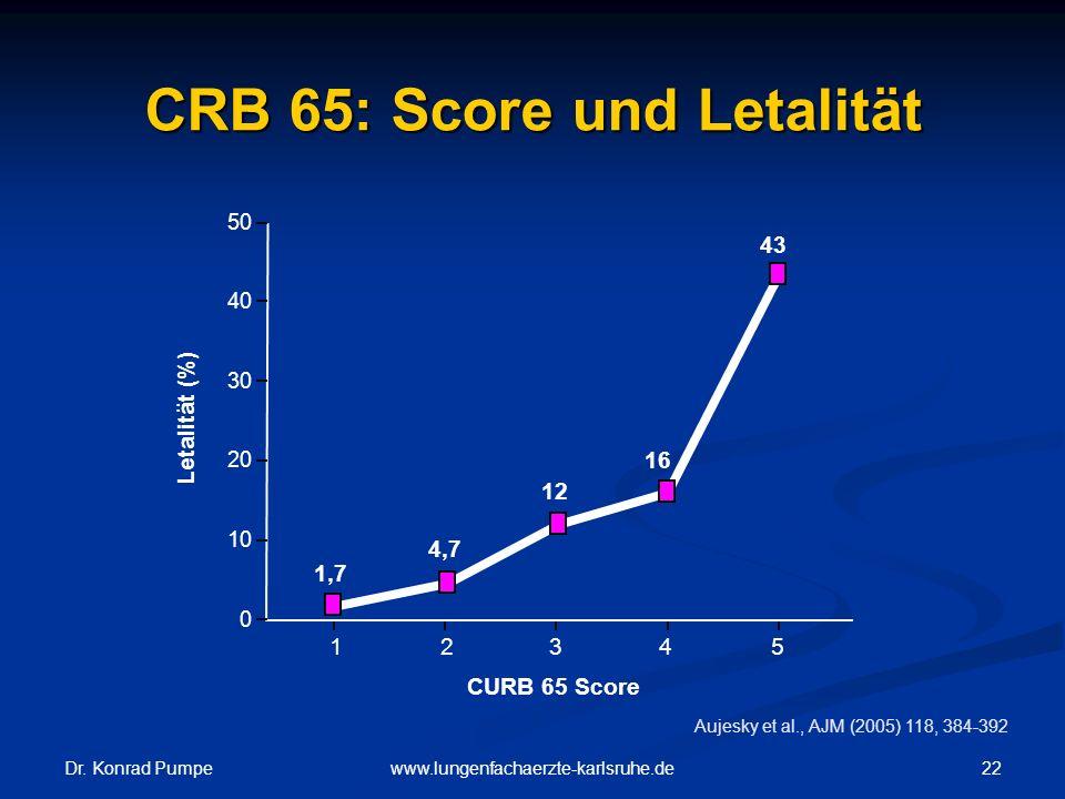 Dr. Konrad Pumpe 22www.lungenfachaerzte-karlsruhe.de CRB 65: Score und Letalität Aujesky et al., AJM (2005) 118, 384-392 0 10 20 30 40 12345 CURB 65 S