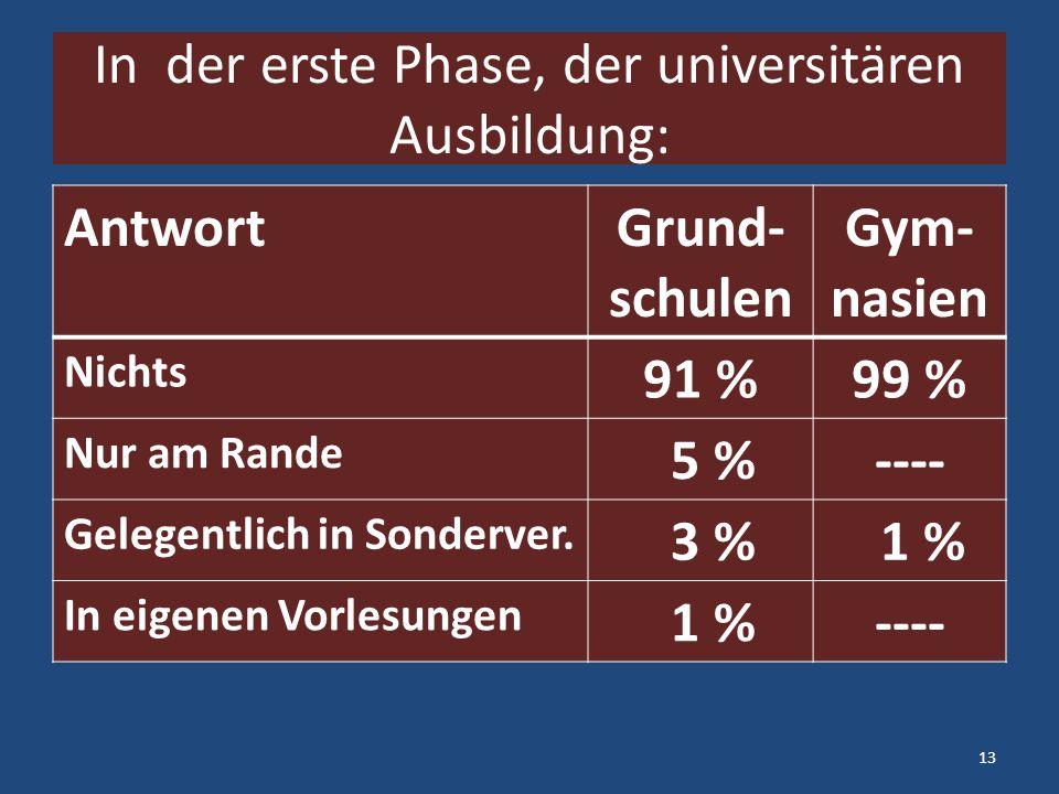 In der erste Phase, der universitären Ausbildung: AntwortGrund- schulen Gym- nasien Nichts 91 %99 % Nur am Rande 5 %---- Gelegentlich in Sonderver.