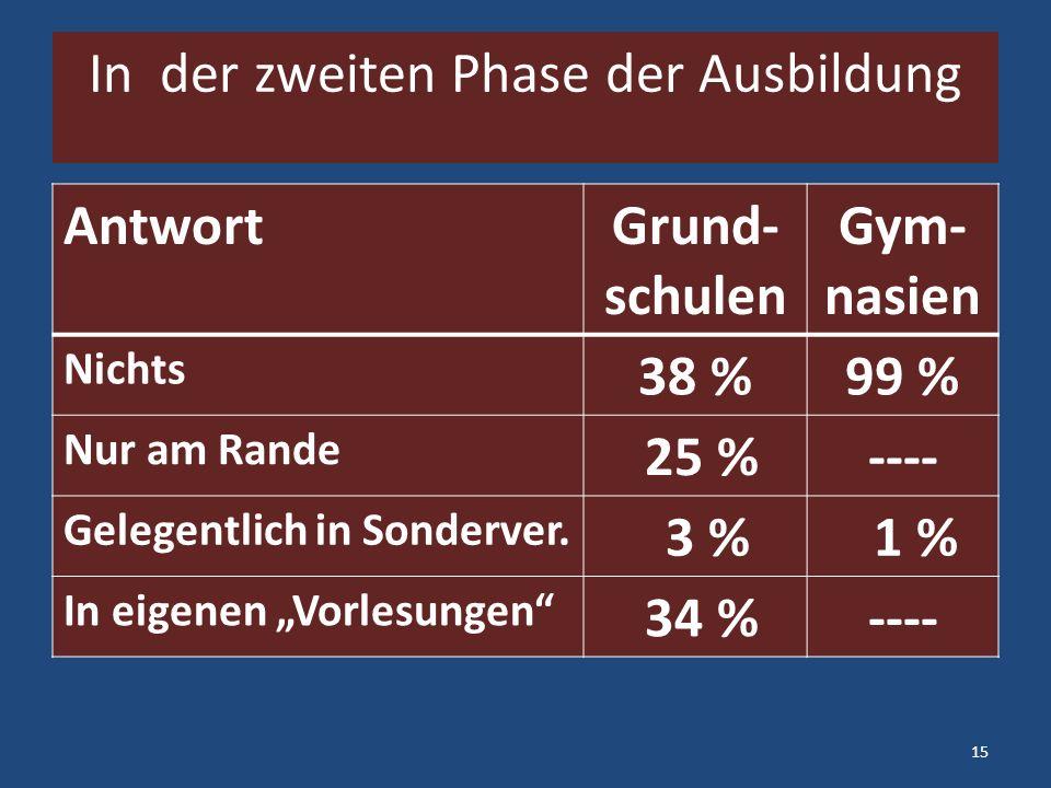 In der zweiten Phase der Ausbildung AntwortGrund- schulen Gym- nasien Nichts 38 %99 % Nur am Rande 25 %---- Gelegentlich in Sonderver.