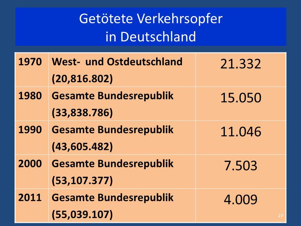1970West- und Ostdeutschland (20,816.802) 21.332 1980Gesamte Bundesrepublik (33,838.786) 15.050 1990Gesamte Bundesrepublik (43,605.482) 11.046 2000Gesamte Bundesrepublik (53,107.377) 7.503 2011Gesamte Bundesrepublik (55,039.107) 4.009 27 Getötete Verkehrsopfer in Deutschland