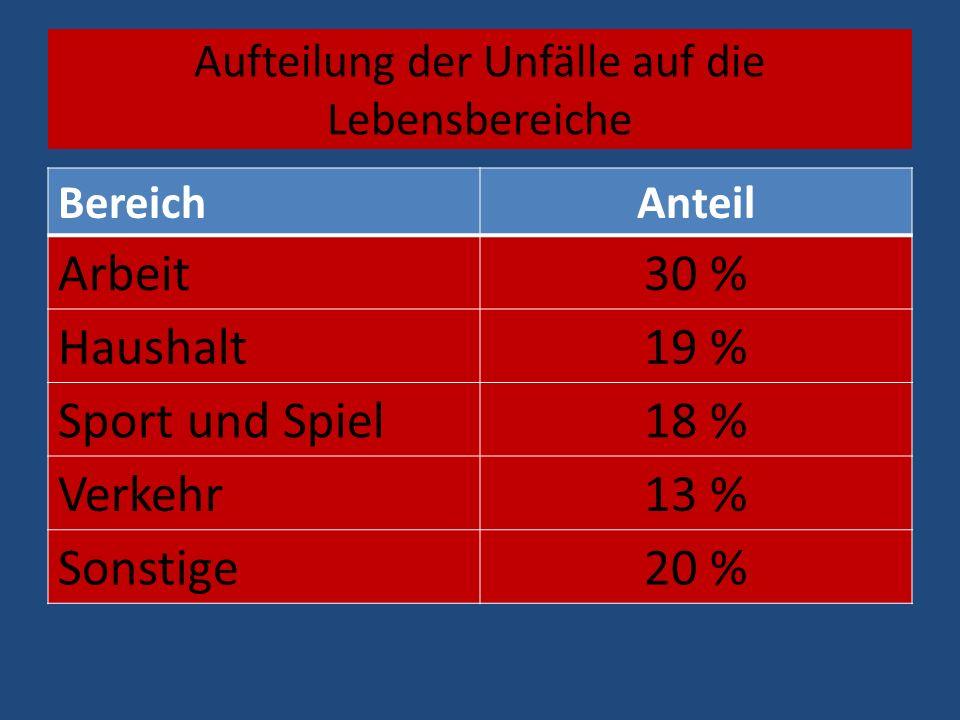 Aufteilung der Unfälle auf die Lebensbereiche BereichAnteil Arbeit30 % Haushalt19 % Sport und Spiel18 % Verkehr13 % Sonstige20 %