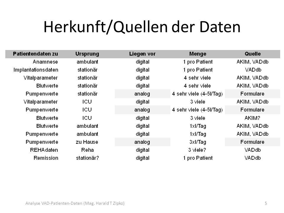 Herkunft/Quellen der Daten Analyse VAD-Patienten-Daten (Mag. Harald T Zipko)5