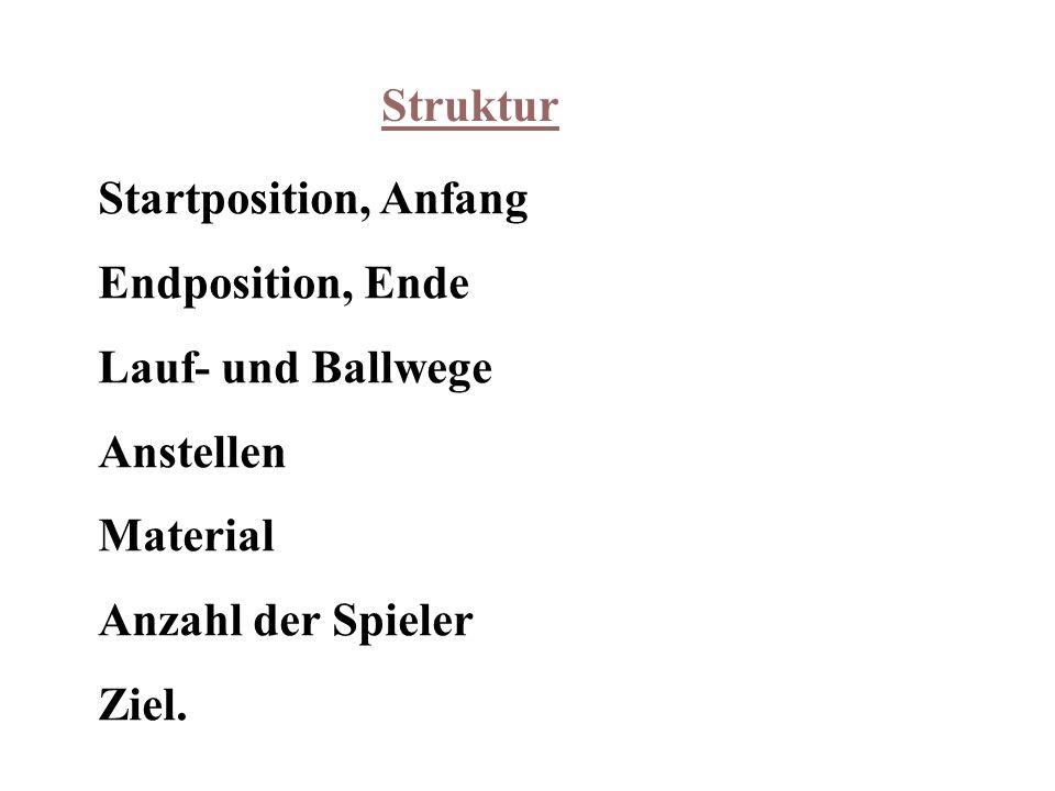 Struktur Startposition, Anfang Endposition, Ende Lauf- und Ballwege Anstellen Material Anzahl der Spieler Ziel.