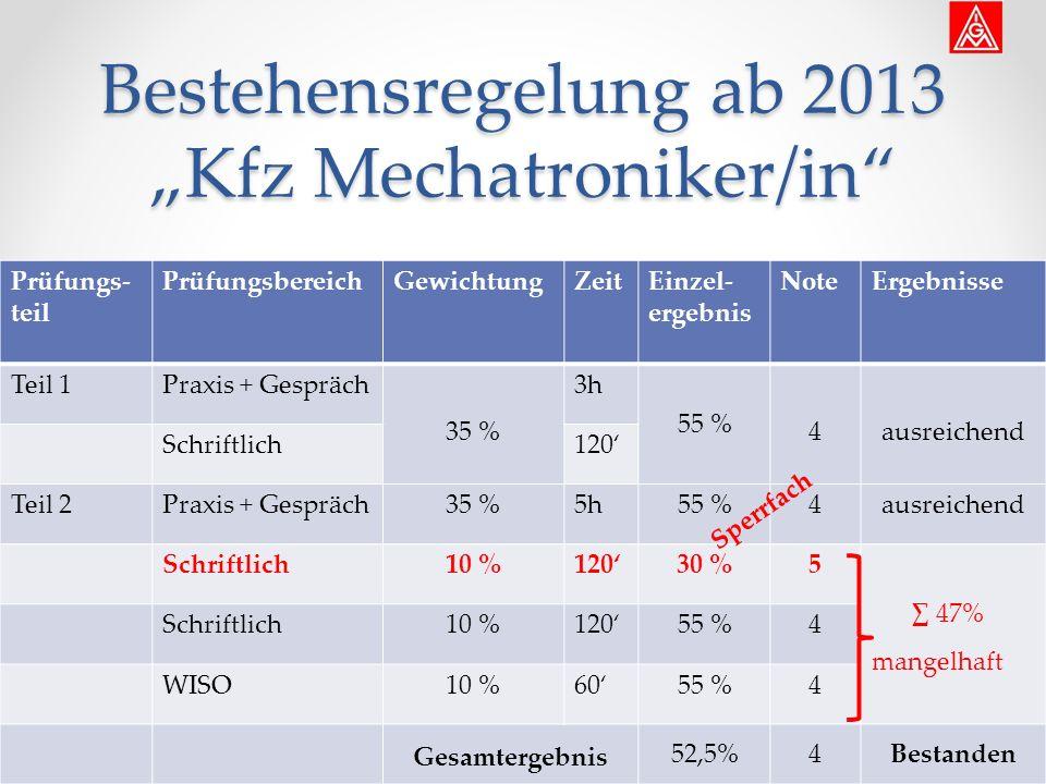 """Prüfungs- teil PrüfungsbereichGewichtungZeitEinzel- ergebnis NoteErgebnisse Teil 1Praxis + Gespräch 35 % 3h 55 % 4ausreichend Schriftlich120' Teil 2Praxis + Gespräch35 %5h55 %4ausreichend Schriftlich10 %120'30 %5 ∑ 47% mangelhaft Schriftlich10 %120'55 %4 WISO10 %60'55 %4 Gesamtergebnis 52,5%4Bestanden Bestehensregelung ab 2013 """"Kfz Mechatroniker/in Sperrfach"""