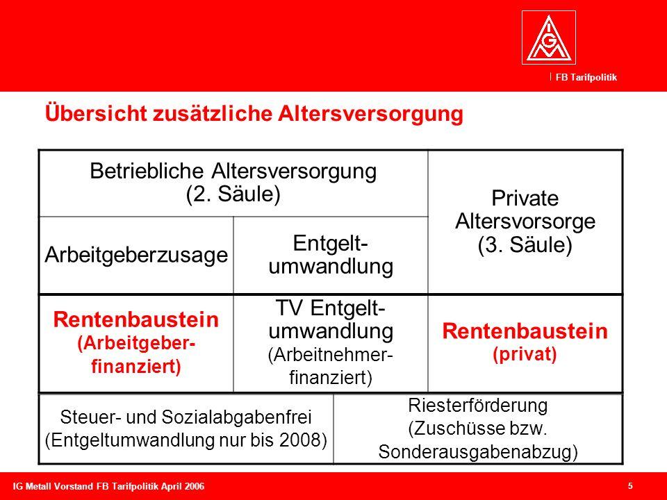 FB Tarifpolitik 5 IG Metall Vorstand FB Tarifpolitik April 2006 Übersicht zusätzliche Altersversorgung Betriebliche Altersversorgung (2. Säule) Privat