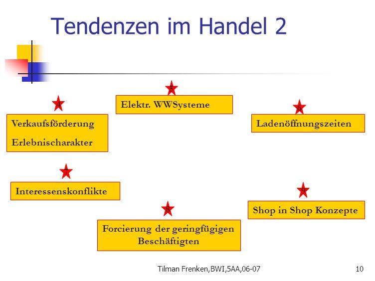 Tilman Frenken,BWI,5AA,06-0710 Tendenzen im Handel 2 Verkaufsförderung Erlebnischarakter Ladenöffnungszeiten Elektr. WWSysteme 4 5 6 Interessenskonfli