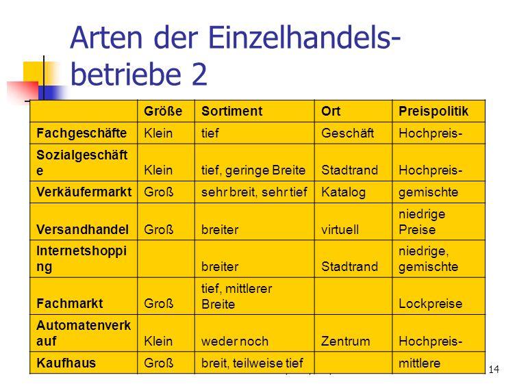 Tilman Frenken,BWI,5AA,06-0715 Statistik der Einzelhandels- betriebe 1 (2005) Von ca 150.000 (Ö: 2,3 Mio) Beschäftigten in Vorarlberg arbeiten ca.